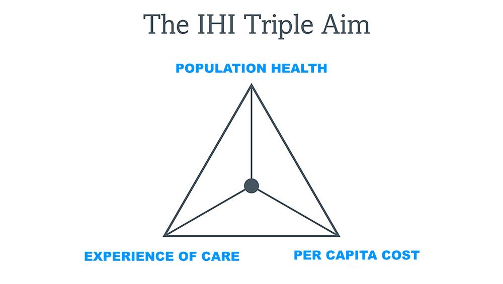 The Triple Aim for Healthcare Coordination Platform
