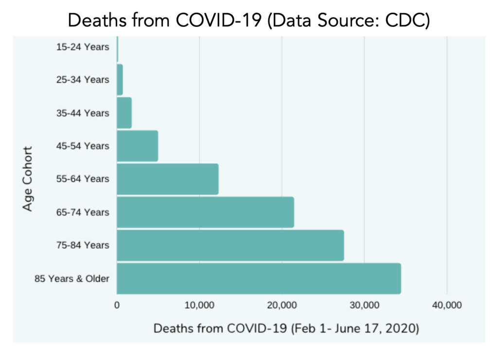 senior deaths from COVID-19 CDC