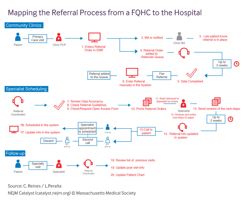 traditional patient referral form process
